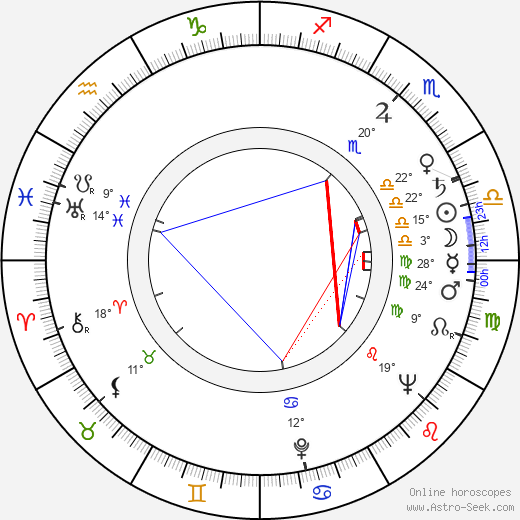 Otto Budín birth chart, biography, wikipedia 2019, 2020