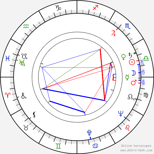 Otto Budín astro natal birth chart, Otto Budín horoscope, astrology