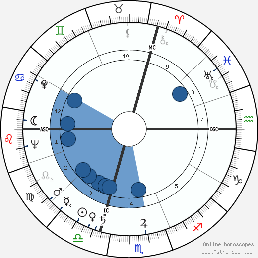 Philip Berrigan wikipedia, horoscope, astrology, instagram