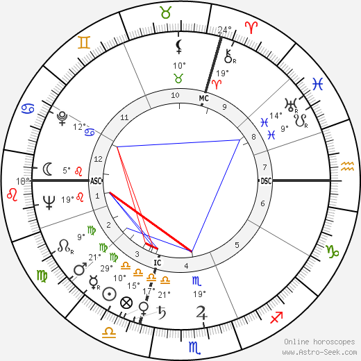 Philip Berrigan birth chart, biography, wikipedia 2020, 2021