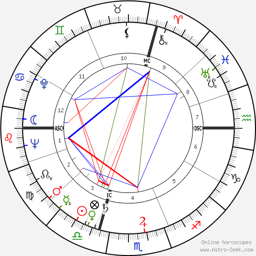 Philip Berrigan birth chart, Philip Berrigan astro natal horoscope, astrology