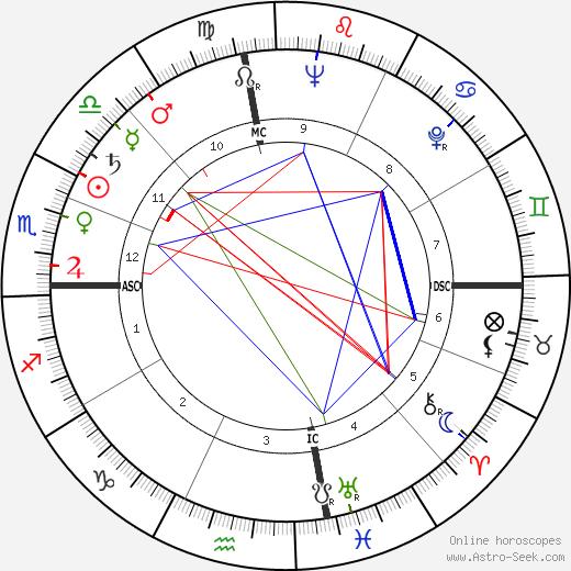 Robert Mardian tema natale, oroscopo, Robert Mardian oroscopi gratuiti, astrologia