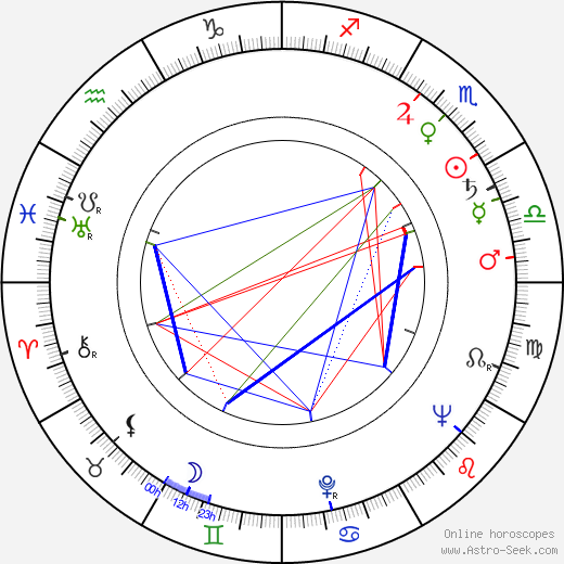 Roy Lichtenstein birth chart, Roy Lichtenstein astro natal horoscope, astrology