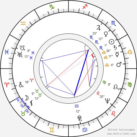 Russ Meyer birth chart, biography, wikipedia 2020, 2021