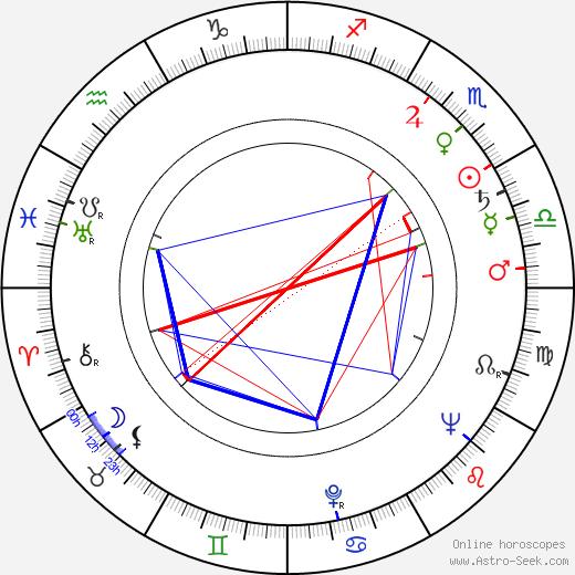 Russ Meyer birth chart, Russ Meyer astro natal horoscope, astrology