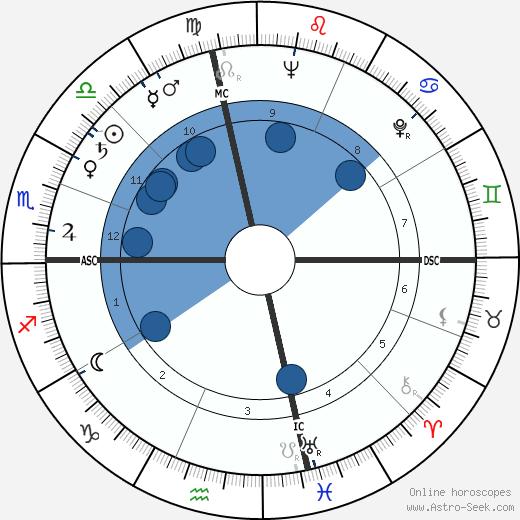 Vittorio De Seta wikipedia, horoscope, astrology, instagram