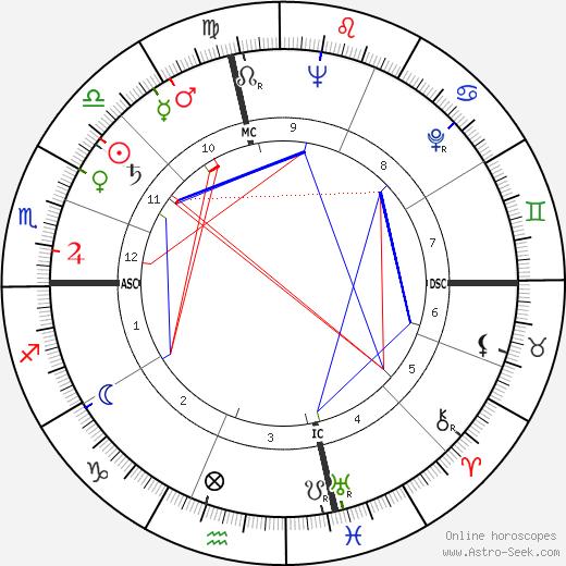 Vittorio De Seta birth chart, Vittorio De Seta astro natal horoscope, astrology