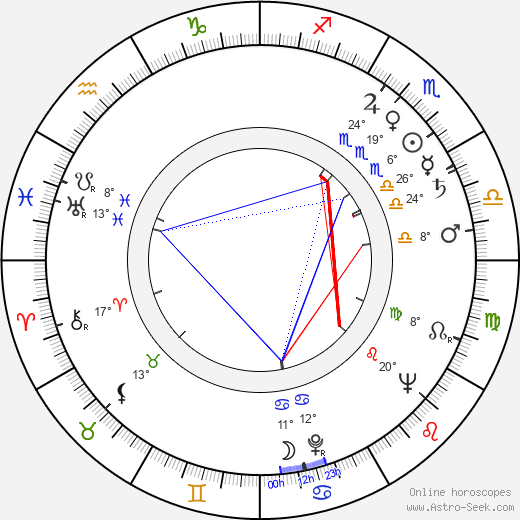 William Campbell birth chart, biography, wikipedia 2019, 2020