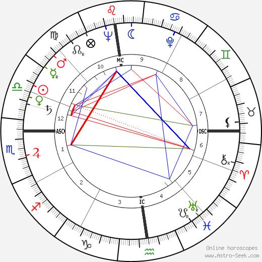 Yves Cros tema natale, oroscopo, Yves Cros oroscopi gratuiti, astrologia