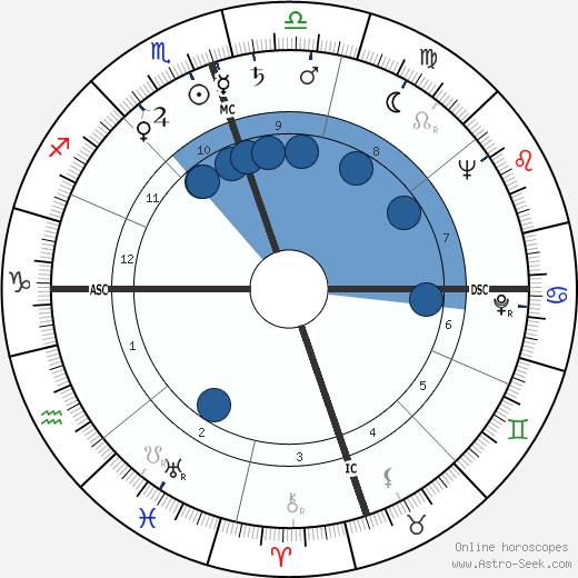 A. C. Greene wikipedia, horoscope, astrology, instagram