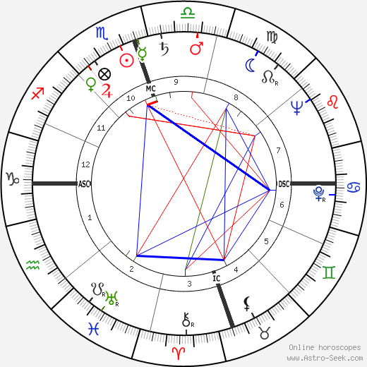 A. C. Greene tema natale, oroscopo, A. C. Greene oroscopi gratuiti, astrologia