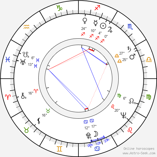 Adriana Serra birth chart, biography, wikipedia 2020, 2021