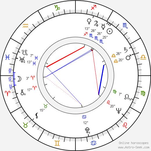 Alan Shepard tema natale, biography, Biografia da Wikipedia 2020, 2021