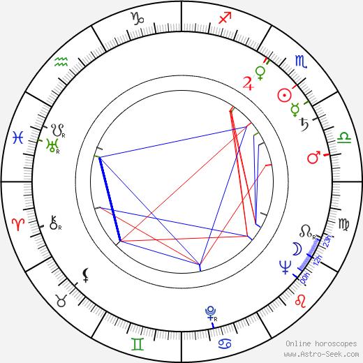 Alena Motyčková astro natal birth chart, Alena Motyčková horoscope, astrology