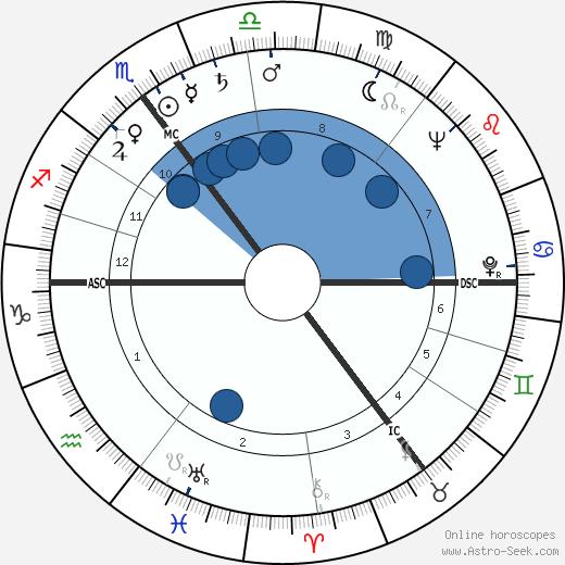 Alfred Heineken wikipedia, horoscope, astrology, instagram