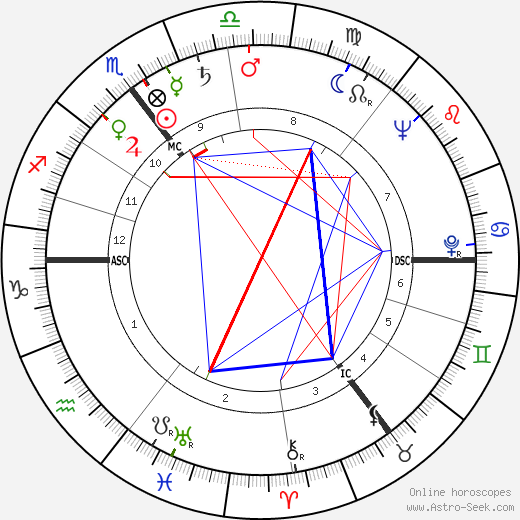 Фредди Хайнекен Alfred Heineken день рождения гороскоп, Alfred Heineken Натальная карта онлайн