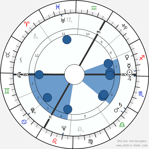 André Versini horoscope, astrology, sign, zodiac, date of birth, instagram