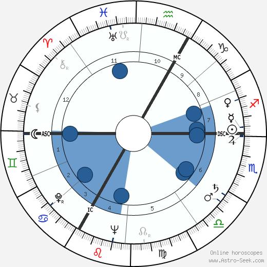 André Versini wikipedia, horoscope, astrology, instagram