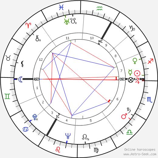 André Versini день рождения гороскоп, André Versini Натальная карта онлайн