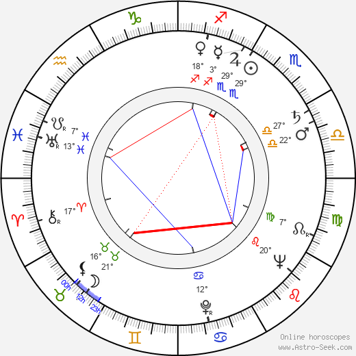 Arthur Hiller birth chart, biography, wikipedia 2018, 2019