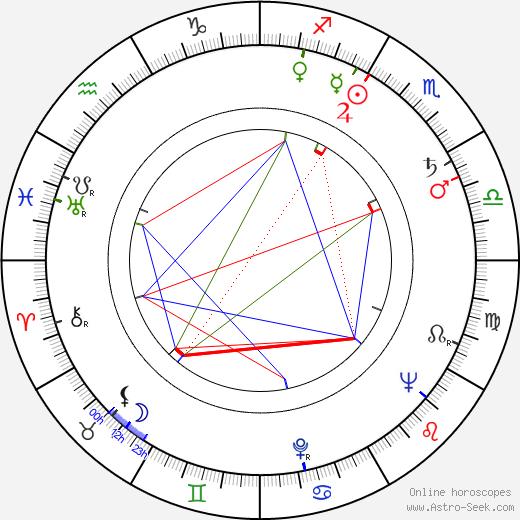 Артур Хиллер Arthur Hiller день рождения гороскоп, Arthur Hiller Натальная карта онлайн