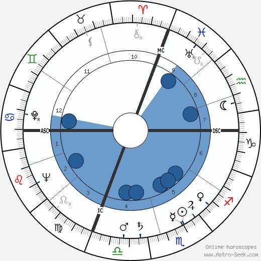 Dee Modine wikipedia, horoscope, astrology, instagram