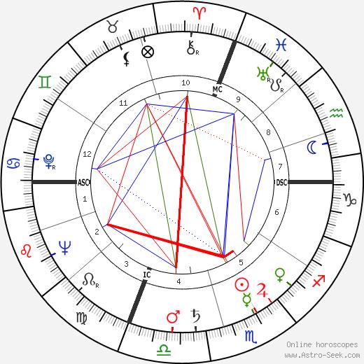Dee Modine tema natale, oroscopo, Dee Modine oroscopi gratuiti, astrologia