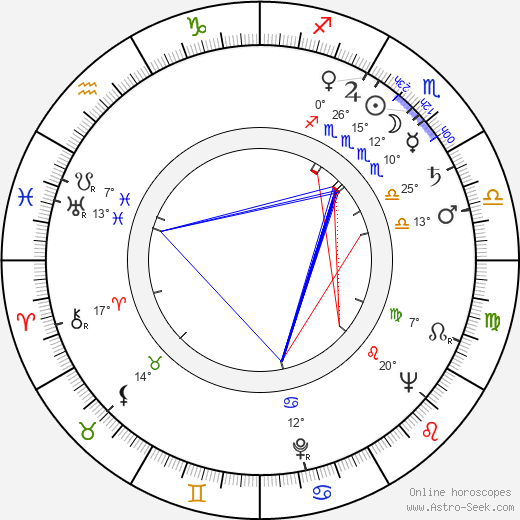 Drahomíra Fialková birth chart, biography, wikipedia 2019, 2020
