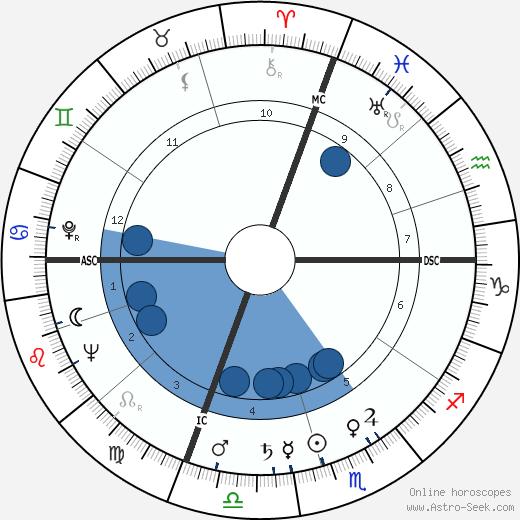 Ernest Blanc wikipedia, horoscope, astrology, instagram