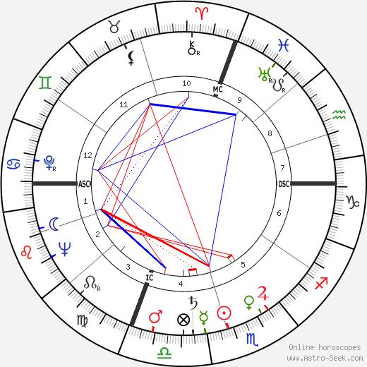 Ernest Blanc tema natale, oroscopo, Ernest Blanc oroscopi gratuiti, astrologia