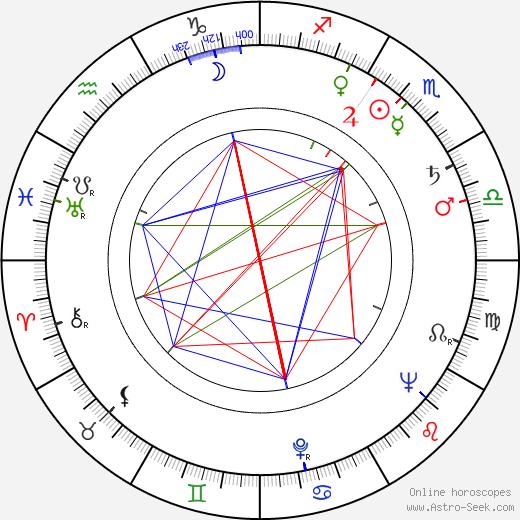 Ester Krumbachová birth chart, Ester Krumbachová astro natal horoscope, astrology