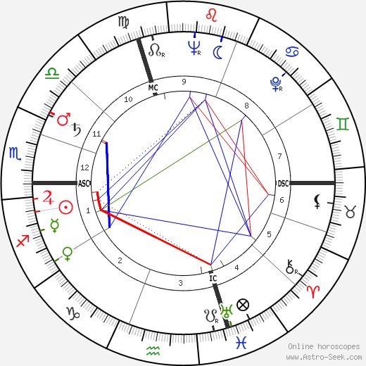 Gabriel Cattand tema natale, oroscopo, Gabriel Cattand oroscopi gratuiti, astrologia