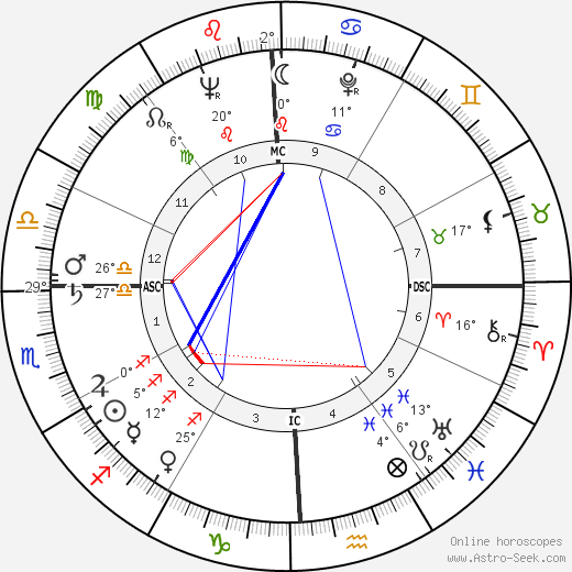 Gloria Grahame birth chart, biography, wikipedia 2020, 2021
