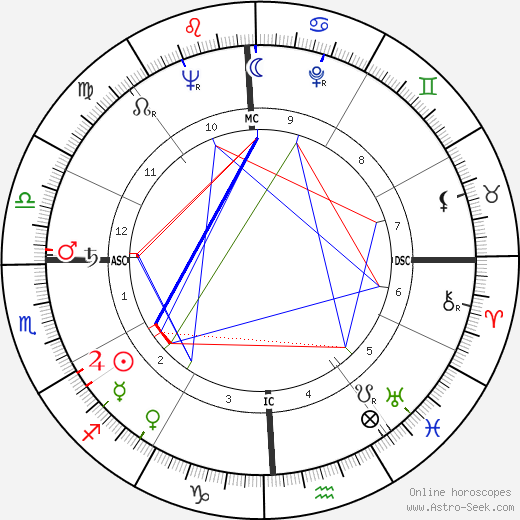 Gloria Grahame birth chart, Gloria Grahame astro natal horoscope, astrology