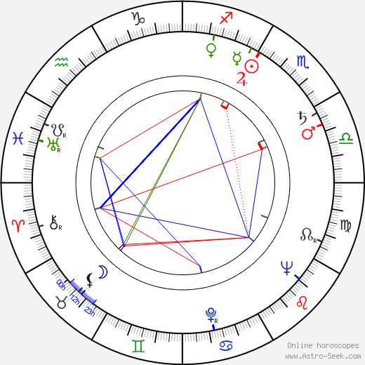 Guy Doleman astro natal birth chart, Guy Doleman horoscope, astrology