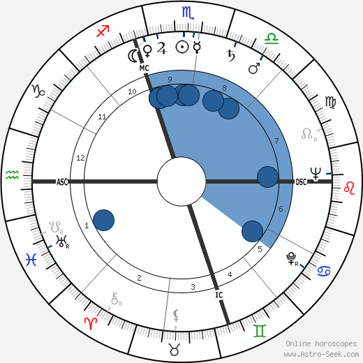 Howard Deuton Brundage wikipedia, horoscope, astrology, instagram