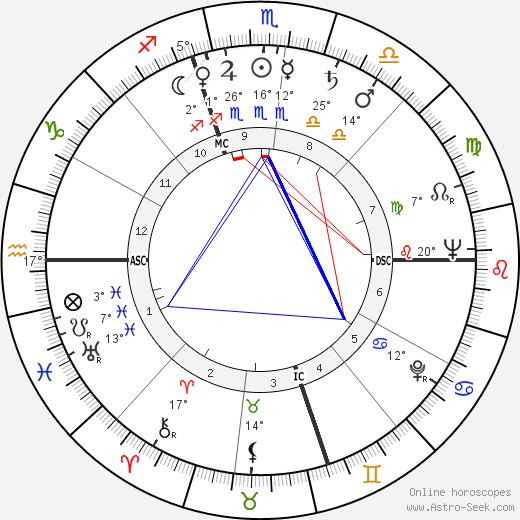 Howard Deuton Brundage birth chart, biography, wikipedia 2018, 2019