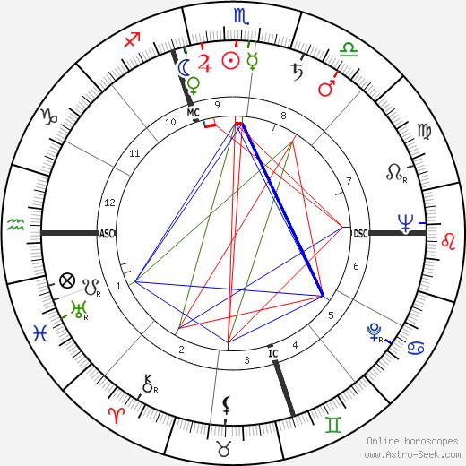 Howard Deuton Brundage astro natal birth chart, Howard Deuton Brundage horoscope, astrology