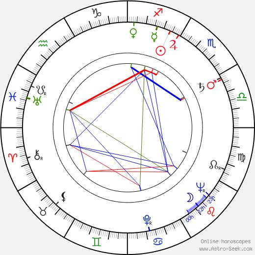 Inna Zubkovskaya astro natal birth chart, Inna Zubkovskaya horoscope, astrology