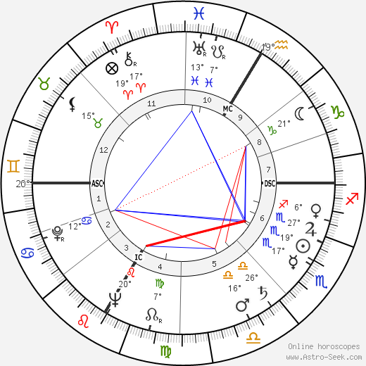 Irving Reed birth chart, biography, wikipedia 2019, 2020