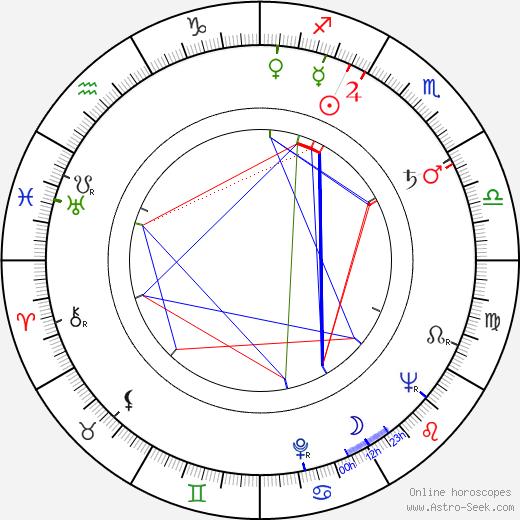 James Karen astro natal birth chart, James Karen horoscope, astrology