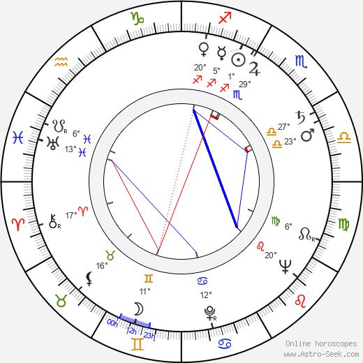 Jan Diviš birth chart, biography, wikipedia 2019, 2020