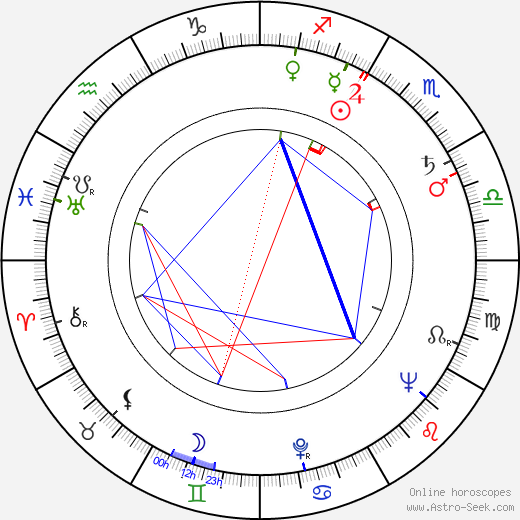 Jan Diviš astro natal birth chart, Jan Diviš horoscope, astrology
