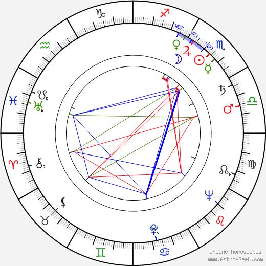 Jaroslav Moučka birth chart, Jaroslav Moučka astro natal horoscope, astrology