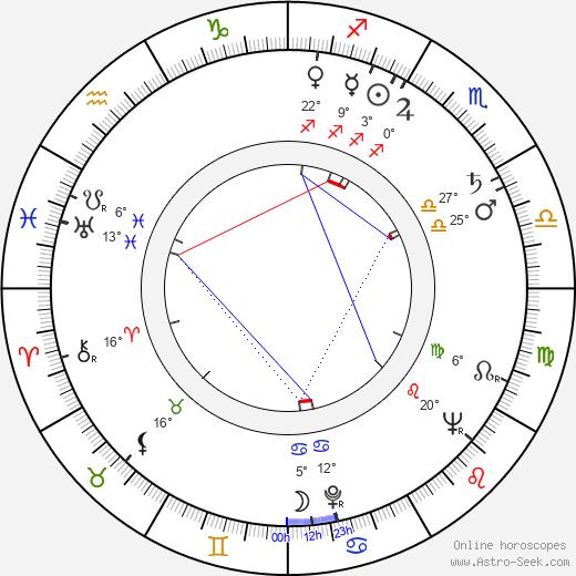 Jeff Keen birth chart, biography, wikipedia 2019, 2020