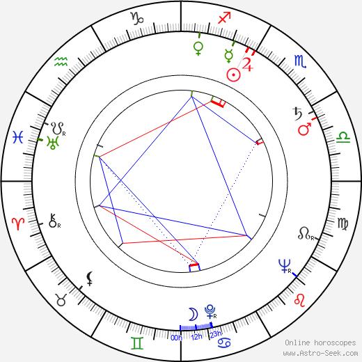 Jeff Keen astro natal birth chart, Jeff Keen horoscope, astrology