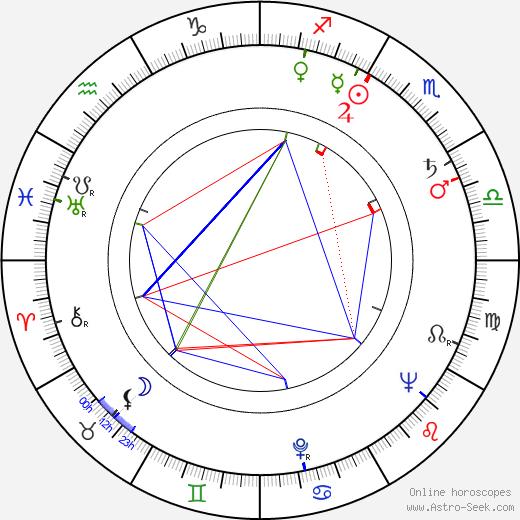 Jiří Zahradníček astro natal birth chart, Jiří Zahradníček horoscope, astrology