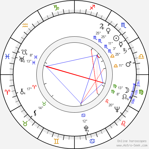 Karol Obidniak birth chart, biography, wikipedia 2020, 2021