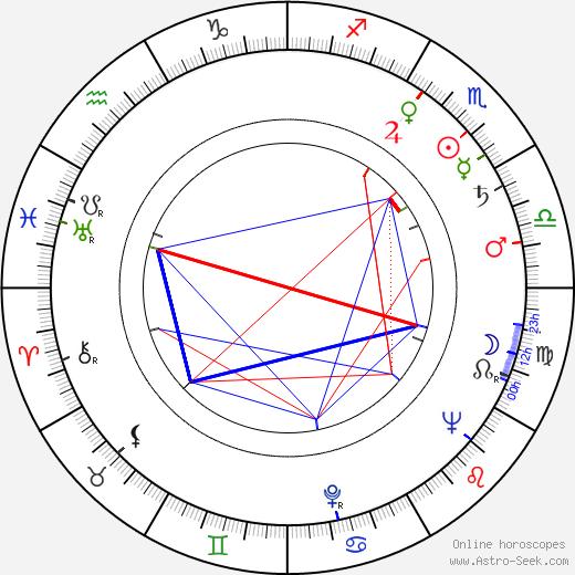 Karol Obidniak birth chart, Karol Obidniak astro natal horoscope, astrology