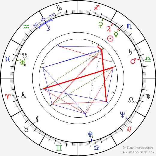 Linda Christian birth chart, Linda Christian astro natal horoscope, astrology